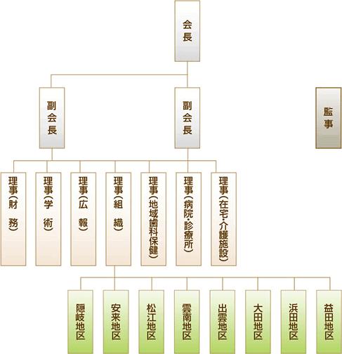島根県歯科衛生士会 組織図